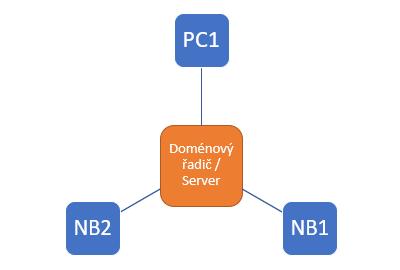 Struktura Domény